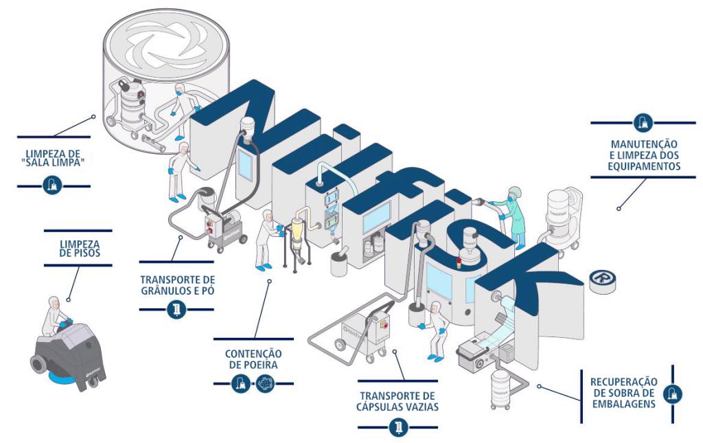 Infográfico: Aspiração na industria química